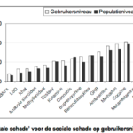 Ranking-van-drugs-RIVM-2009